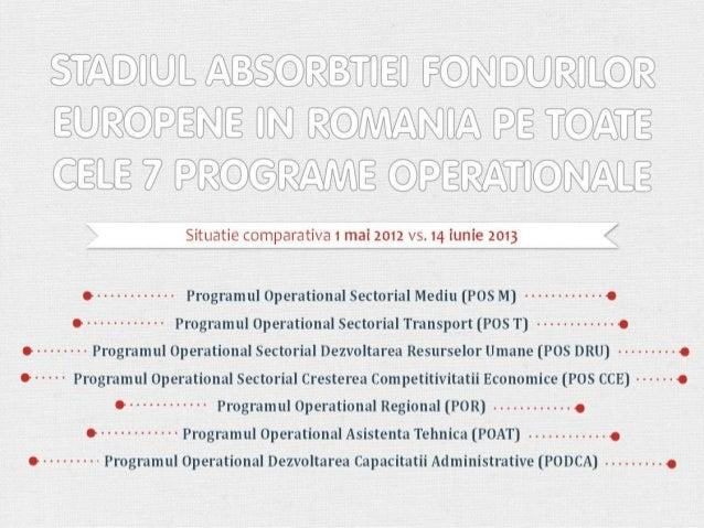 Stadiul absorbției fondurilor europene în România (1 mai 2012 - 14 iunie 2013)