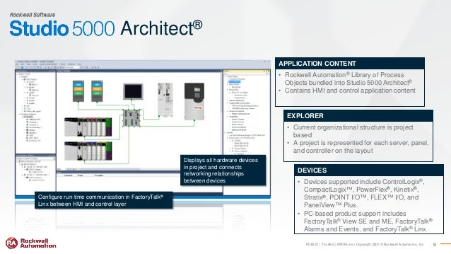RA TechED 2019 - CL02 - Integrated Architecture System Software What…
