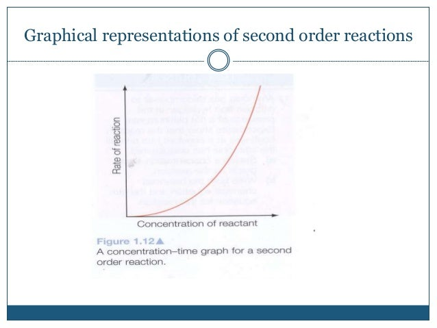 Graphical representations of second order reactions