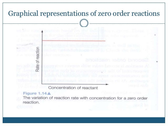 Graphical representations of zero order reactions
