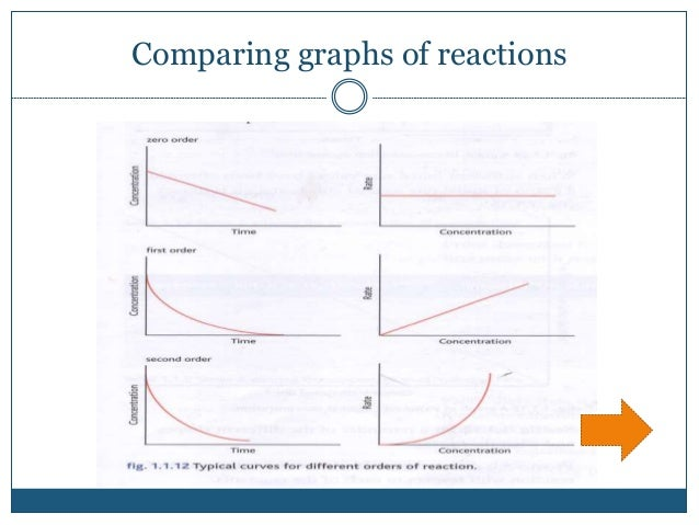 Comparing graphs of reactions