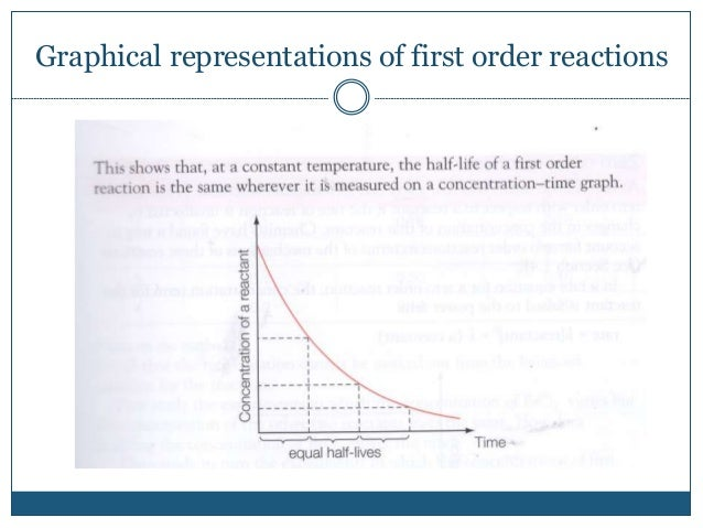 Graphical representations of first order reactions