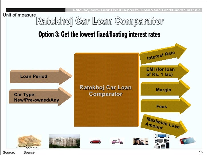 Best loan options in india