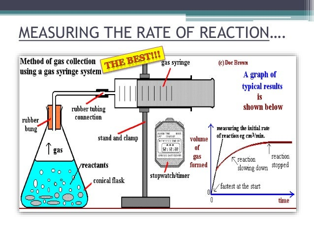 measuring a rate of reaction 612: describe the measurement of reaction rates rate of reaction can be defined as the decrease in the concentration of reactants per unit time or the increase in the concentration of product per unit time.