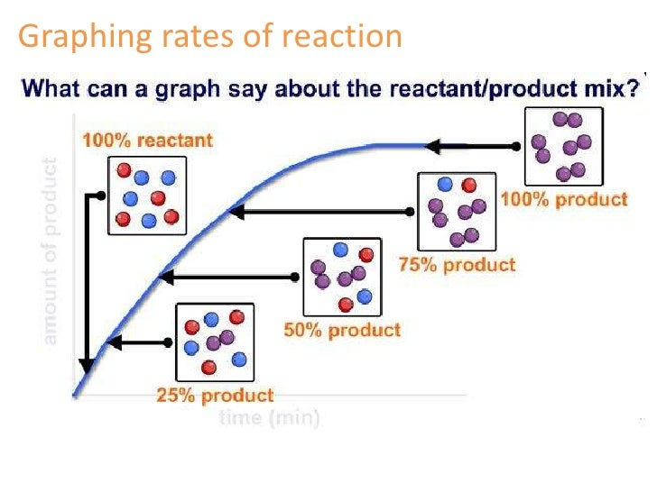 chemical kinetics and reaction Chemical kinetics relates to the rates of chemical reactions and factors such as concentration and temperature, which affects the rates of chemical reactions such studies are important in.