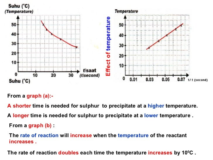 rate of reaction coursework temperature Rates of reaction gcse coursework  the rate of a chemical reaction is a measure of how fast the reaction takes  the temperature, and the ph of the reaction.