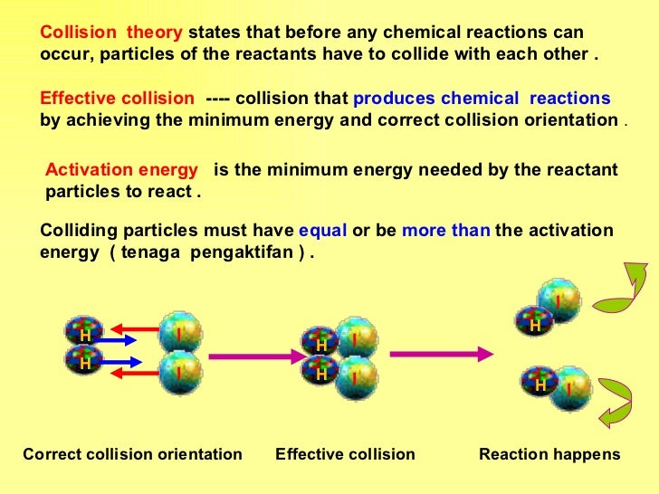 chemistry collision theory Activation energy: minimum amount of energy required by a reactant molecule to  participate in a reaction is called activation energy threshold.