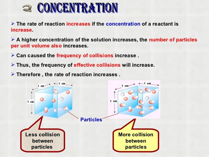 how does the concentration of the As the concentration of the reactants decreases, the frequency of collisions decreases, and the rate of the reactions slows down now prove it.