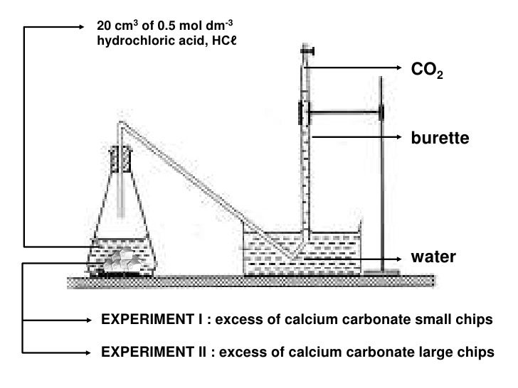 rate of reaction calcium carbonate and hydrochloric acid experiment