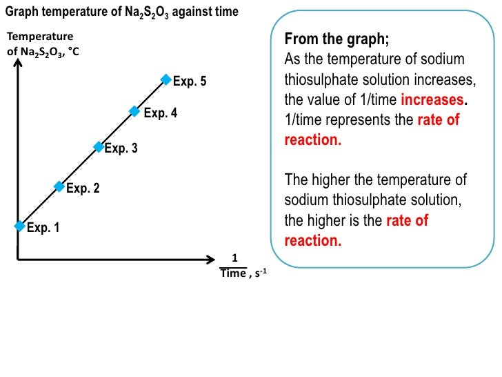 rates of reaction of the halogenoalkanes essay Xo sauce essay blood meridian by cormac mccarthy  the mechanism of nucleophilic substitution in secondary halogenoalkanes com parison of the rates of .