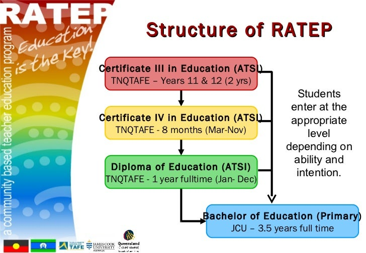 Ratep A Community Based Teacher Education Program