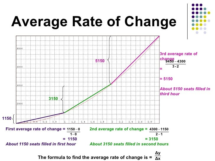 how do you rate of change