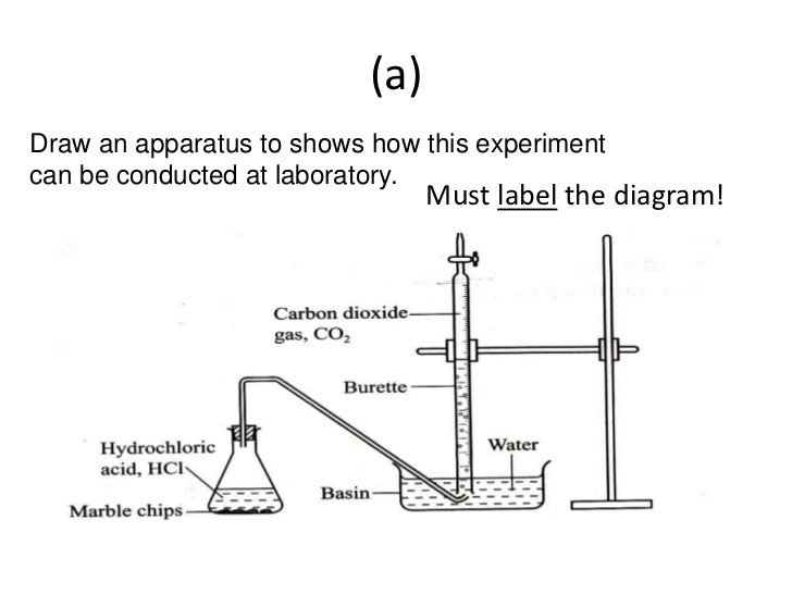 gcse chemistry coursework magnesium hydrochloric acid 01 introduction the rate of a chemical reaction depends on the frequency of the collisions between the atoms or ions of the reactants in this investigation the rate at which aluminum replaces hydrogen from a solution of hydrochloric acid.