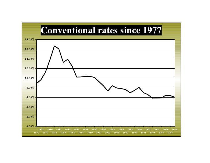 Conventional rates since 1977 18.00%   16.00%   14.00%   12.00%   10.00%   8.00%   6.00%   4.00%   2.00%   0.00%         1...