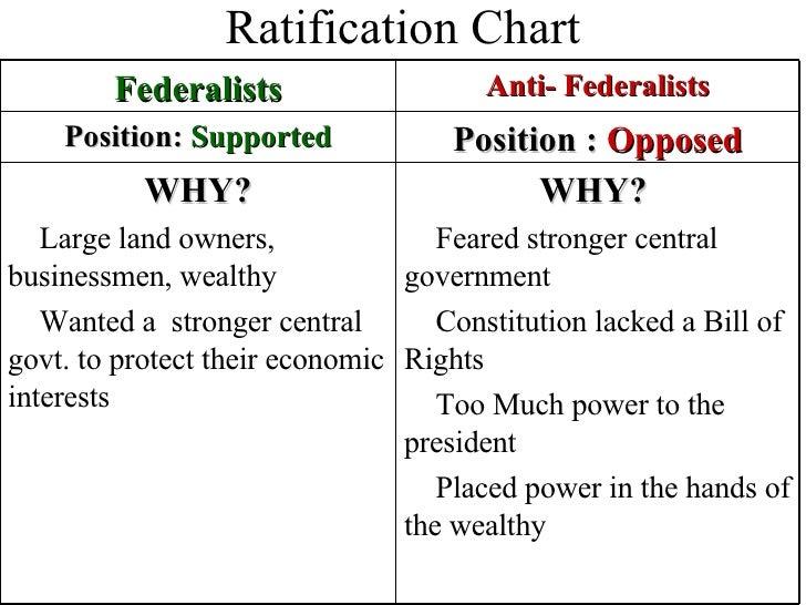 The Ratification Debate