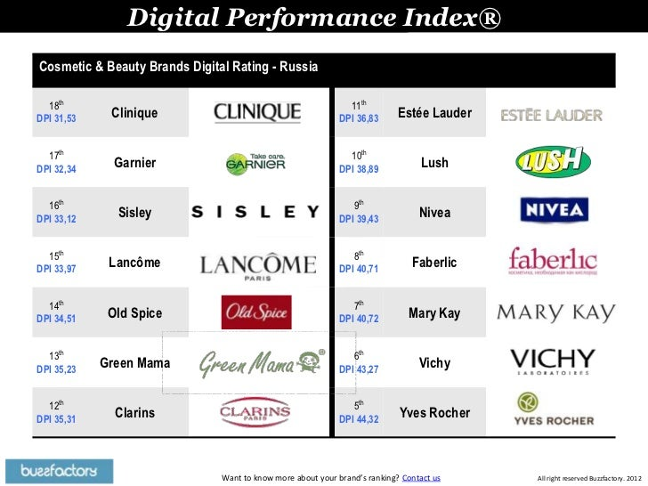 Rating of 143 Cosmetic & Beauty Brands on Digital (Russia 2012)