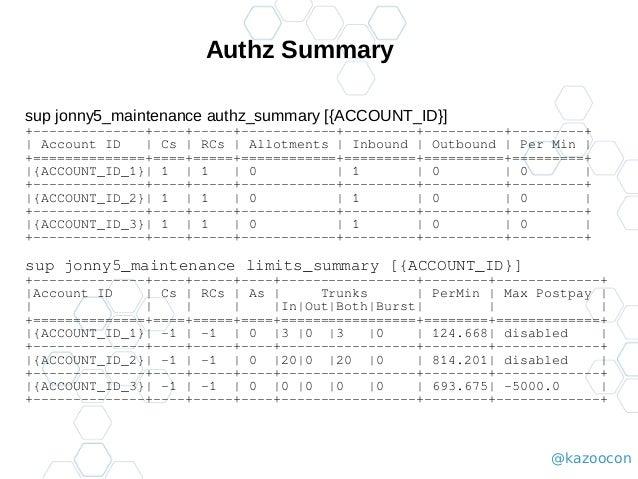 @kazoocon Authz Summary sup jonny5_maintenance authz_summary [{ACCOUNT_ID}] +--------------+----+-----+------------+------...