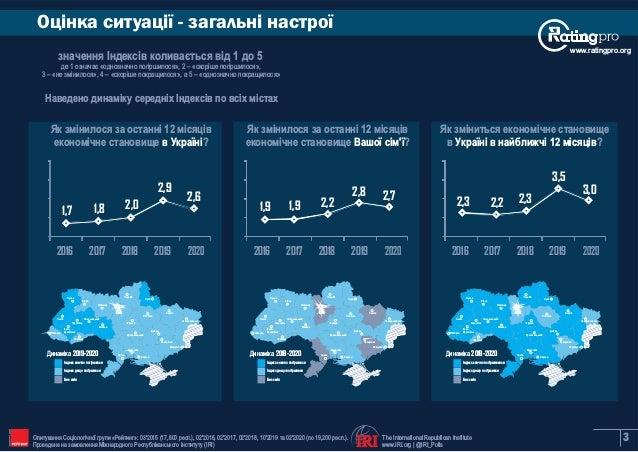 Шосте  всеукраїнське  муніципальне опитування Slide 3