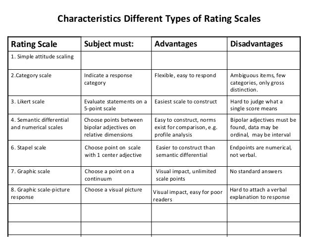 Rating scale 33 638gcb1446211373 desirability effect 33 altavistaventures Images