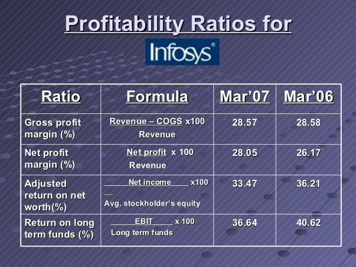 ratio analysis and comparison betwen 4 Relationship between financial ratio analysis and corporate profitability in quoted oil and gas  which allows you to compare a company's ratios to its .