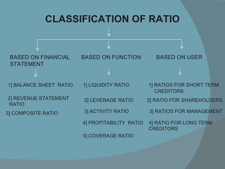 ratio annlysis When computing financial ratios and when doing other financial statement analysis always keep in mind that the financial statements reflect the accounting principles this means assets are generally not reported at their current value.