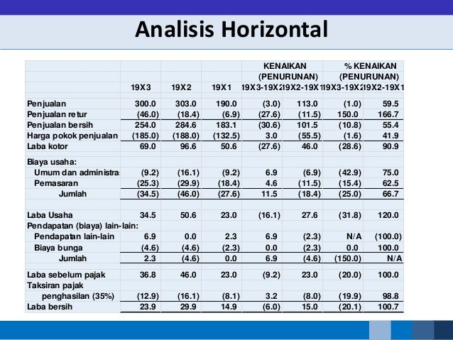 Ratio Analysis 01042015