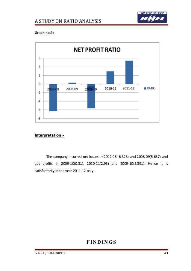 project on ratio analysis on bhel View test prep - ration a from fin 574 at washington university in st louis project report on ratio analysis in hdfc bank for the partial fulfillment of degree of bcomiii (prof) of the deptt.