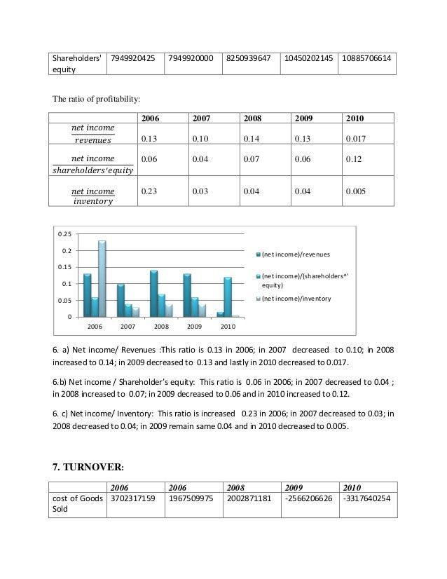 Ratio analysis of pharma companies