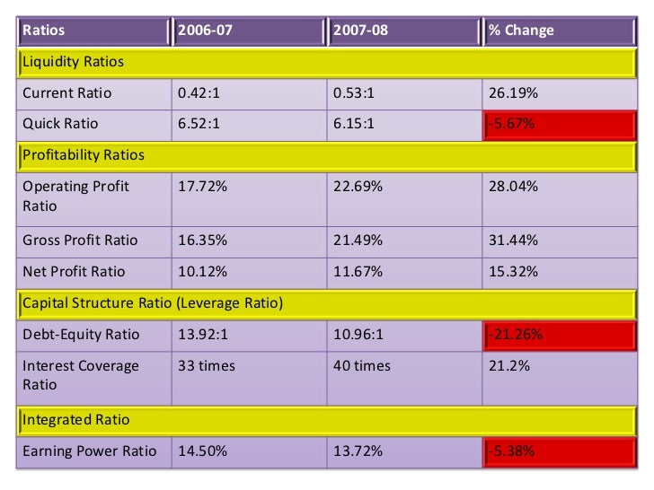 project report on ratio analysis did in sbi Evaluate the performance & financial soundness of state bank group using  camel  sbi needs to improve its position with regard to asset quality and  capital adequacy  sound and information technology will help the banking  system grow in strength in future  annual reports of the banks twenty.