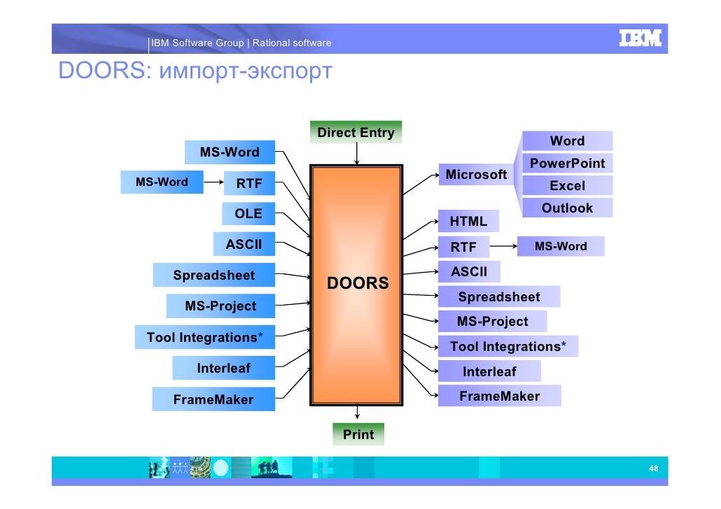 ... Rational software Архитектура DOORS 47; 3.