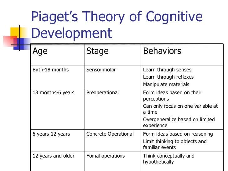 child cognitive development essay Piaget's theory of cognitive development establishes an example of it piaget's theory describes four stages of cognitive development of children which are sensorimotor, preoperational stage, concrete operational stage and formal operational stage.