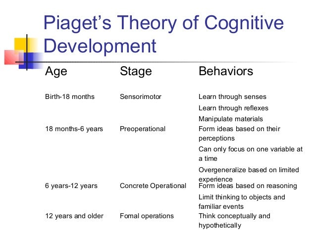 influence of piaget theory in early curriculum What have theories got to do with it  piaget, vygotsky, steiner, bowlby, bronfenbrenner,  the school's early childhood curriculum is based on.