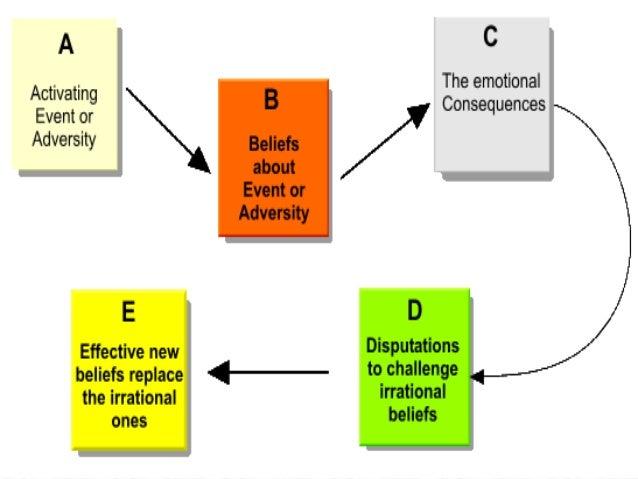 ABC Disputing Chart, REBT, REBT ABC chart, ABC worksheet, Ellis ...