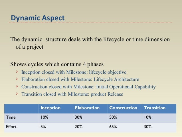 Dynamic Aspect The dynamic structure deals with the lifecycle or time dimension of a project Shows cycles which contains 4...