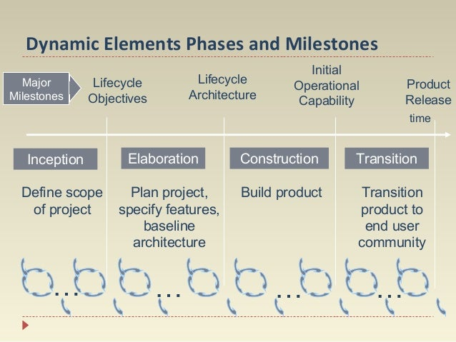 Dynamic Elements Phases and Milestones Major Milestones  Lifecycle Architecture  Lifecycle Objectives  Initial Operational...