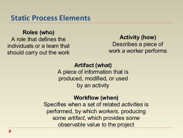 Static Process Elements Roles (who) A role that defines the individuals or a team that should carry out the work  Activity...