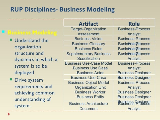 RUP Disciplines- Business Modeling Artifact    Business Modeling     Understand the organization structure and dynamics...