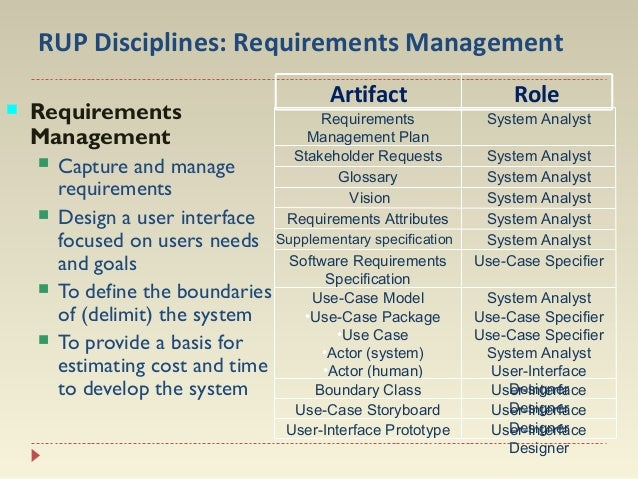 RUP Disciplines: Requirements Management   Requirements Management       Artifact  Requirements Management Plan Stake...