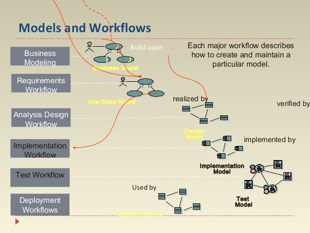Models and Workflows Business Modeling  Build upon Business Model  Requirements Workflow Use-Case Model  Analysis Design W...