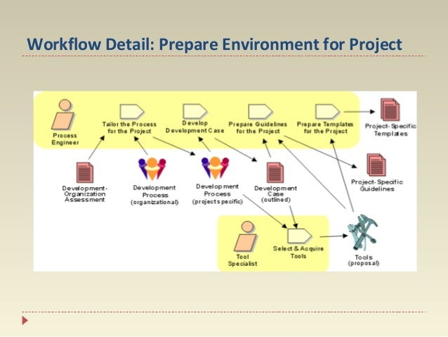 Workflow Detail: Prepare Environment for Project