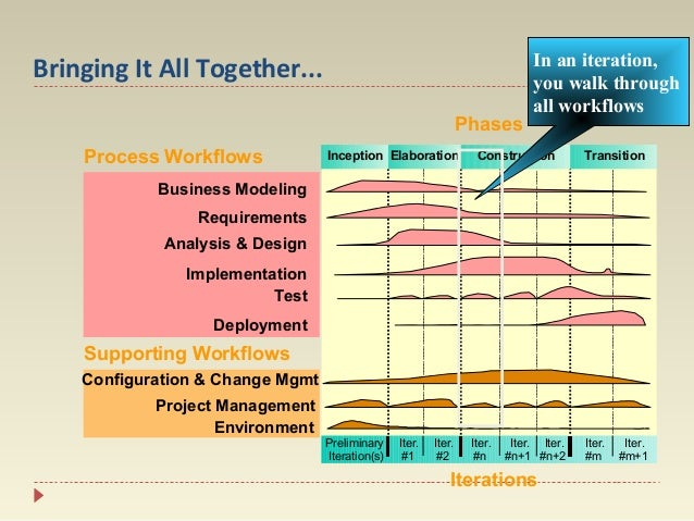 Bringing It All Together... Phases Process Workflows  Inception Elaboration  In an iteration, you walk through all workflo...