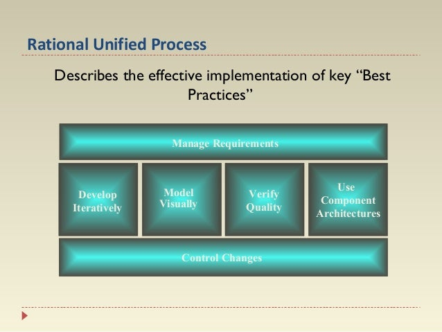 """Rational Unified Process Describes the effective implementation of key """"Best Practices"""" Manage Requirements  Develop Itera..."""