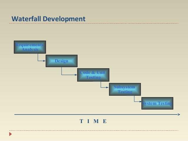 Waterfall Development Requirements Analysis Design Code & Unit Testing Subsystem Testing System Testing  T I M E