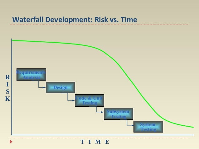 Waterfall Development: Risk vs. Time  R I S K  Requirements Analysis Design Code & Unit Testing Subsystem Testing System T...