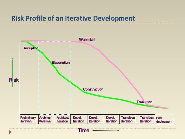 Risk Profile of an Iterative Development Waterfall Inception  Elaboration  Risk Construction Transition  Preliminary Itera...