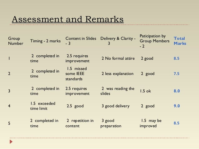 Assessment and Remarks Group Number  Timing - 2 marks  Paticipation by Content in Slides Delivery & Clarity Total Group Me...
