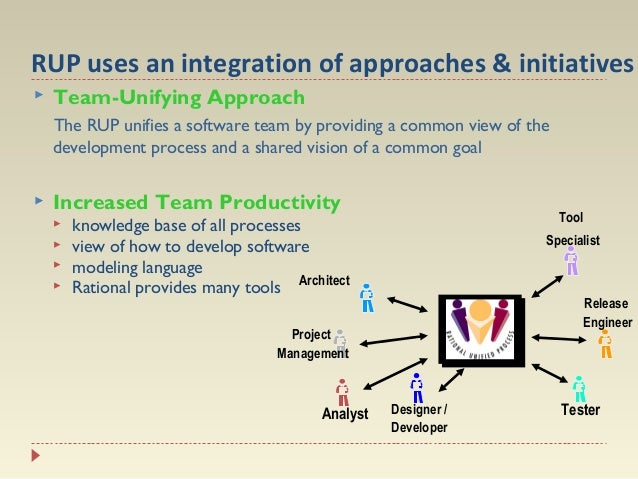 RUP uses an integration of approaches & initiatives   Team-Unifying Approach The RUP unifies a software team by providing...