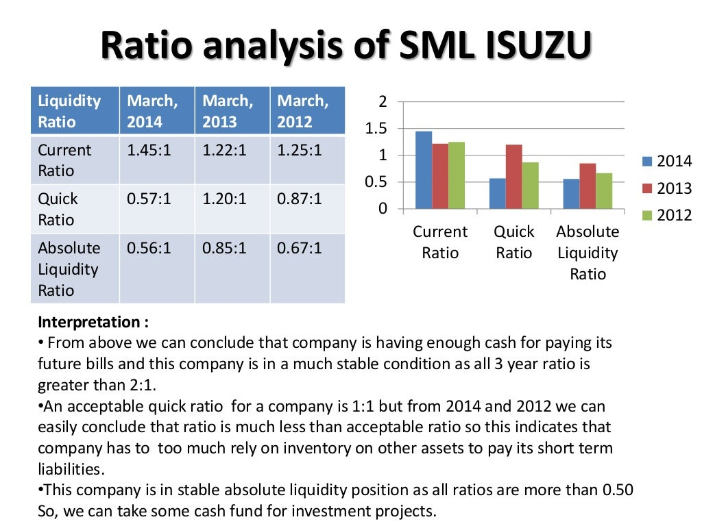 ratio analysis of bat Ratio analysis of bat a) ratio analysis does several things  the first thing is it allows the company to compare itself with other like companies.