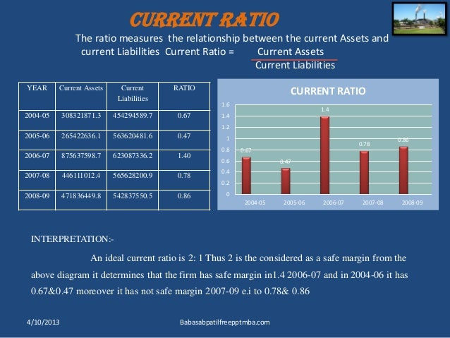 mba project ratio analysis Accounting ratios 205 ratio analysis thus, the limitations of financial statements also form the limitations of the ratio analysis hence, to interpret the ratios, the user should.