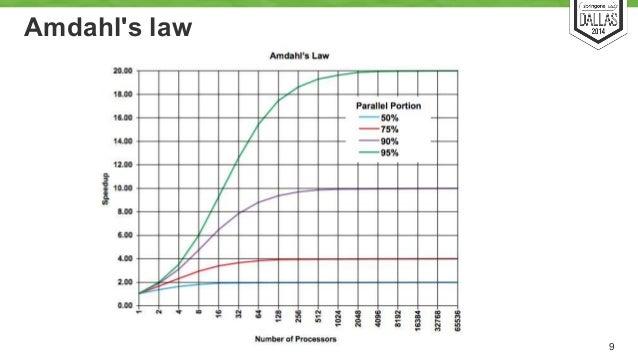 Amdahl's law  9